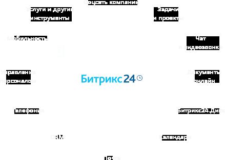 Битрикс 24 внедрение в компанию if curpage битрикс