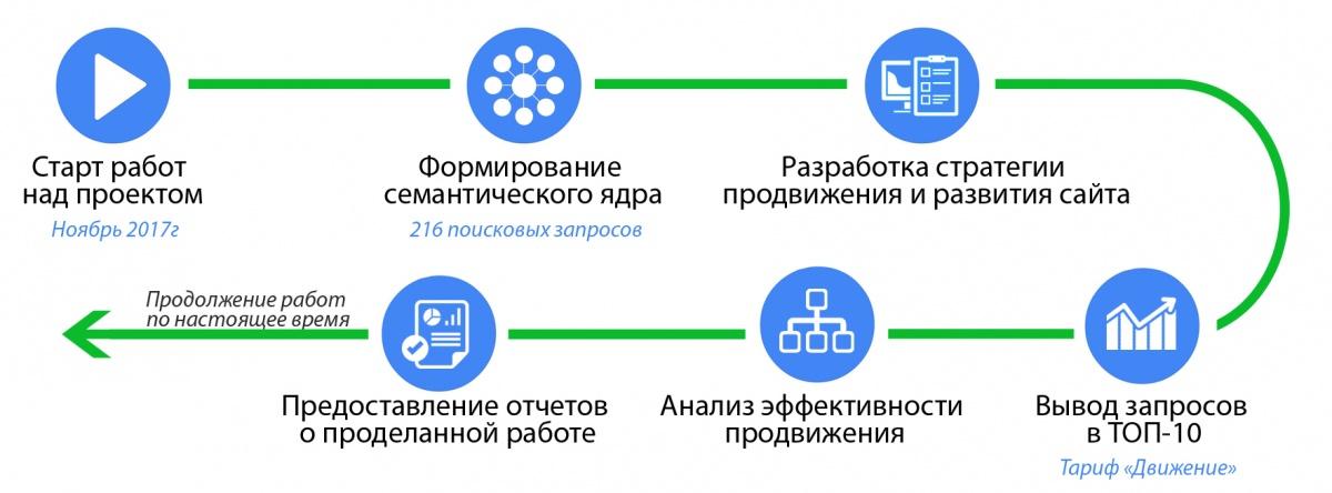 Ремонт крупным планом на 63 ru