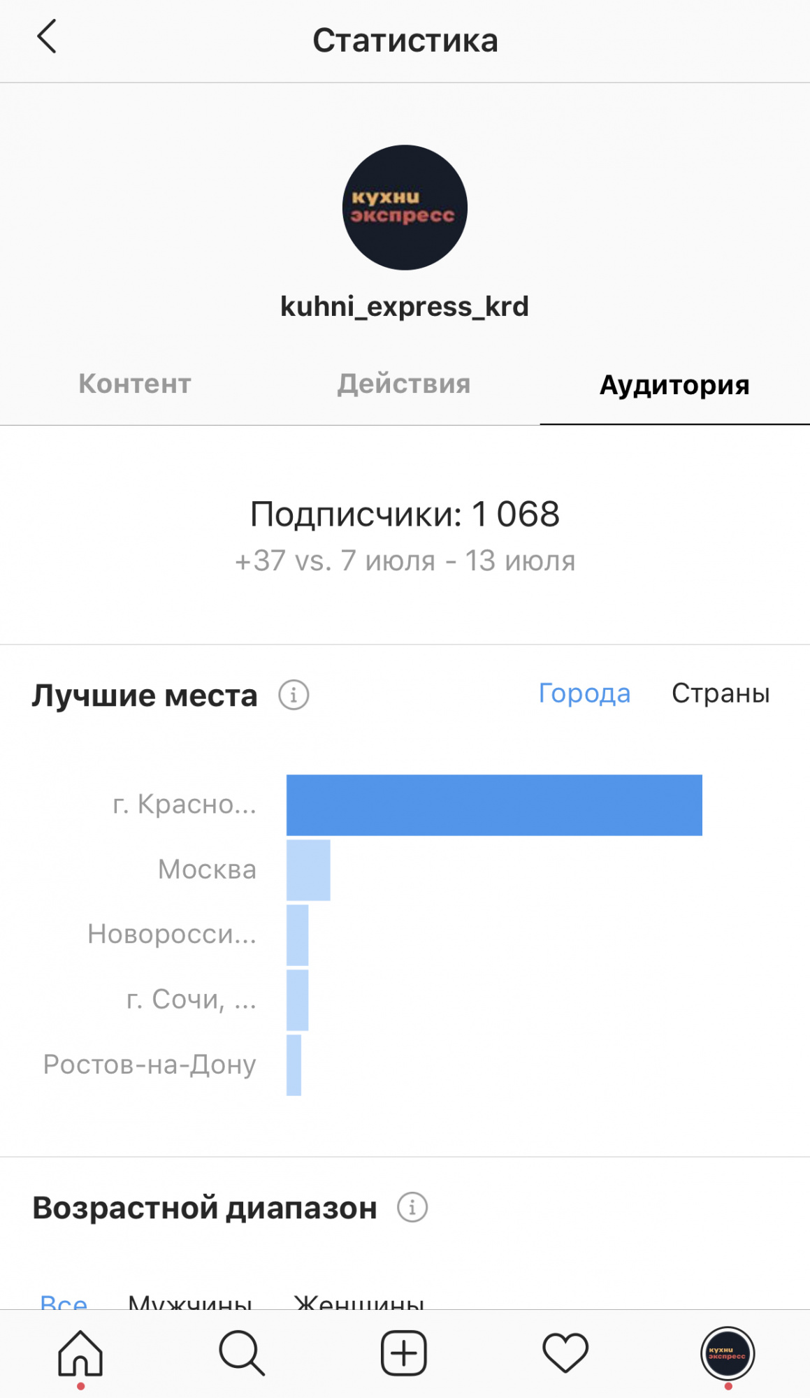Статистика Аудитория